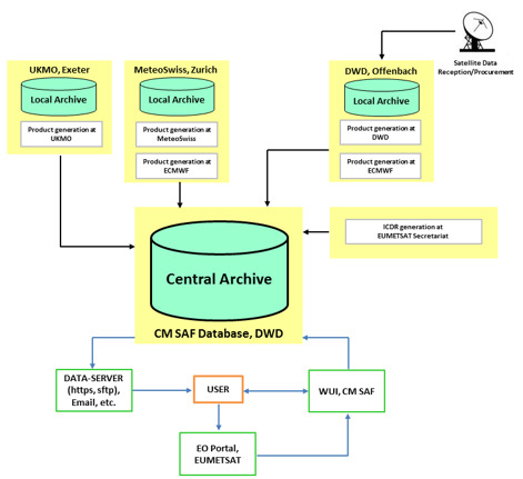Processing Centres