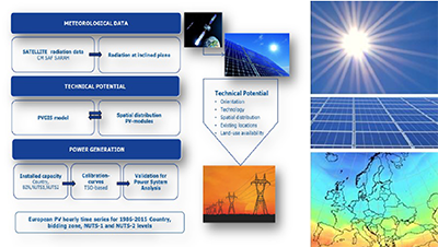 EMHIRES dataset – Solar Power Generation