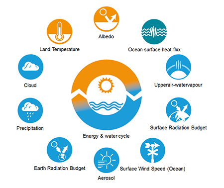 Energy and Water Cycle