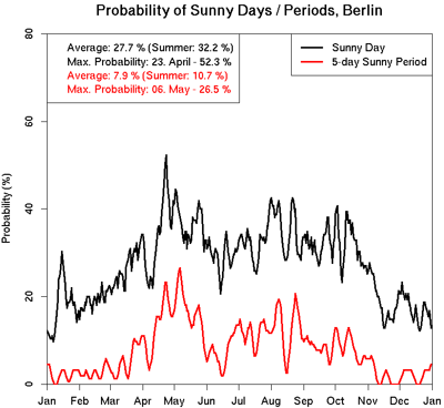 Sunny Days Berlin (refer to: Climatology of Sunny Days in Europe based on SARAH)