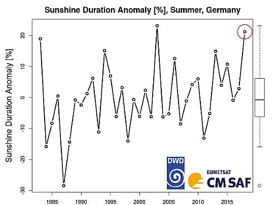 Sunshine Duration Anomaly, Summer, Germany